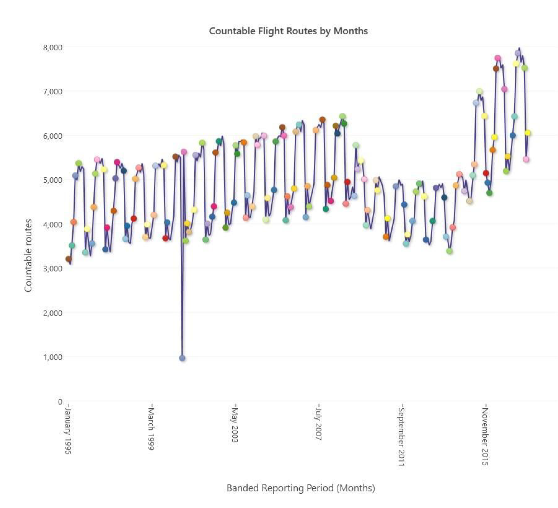 Countable flight routes by month