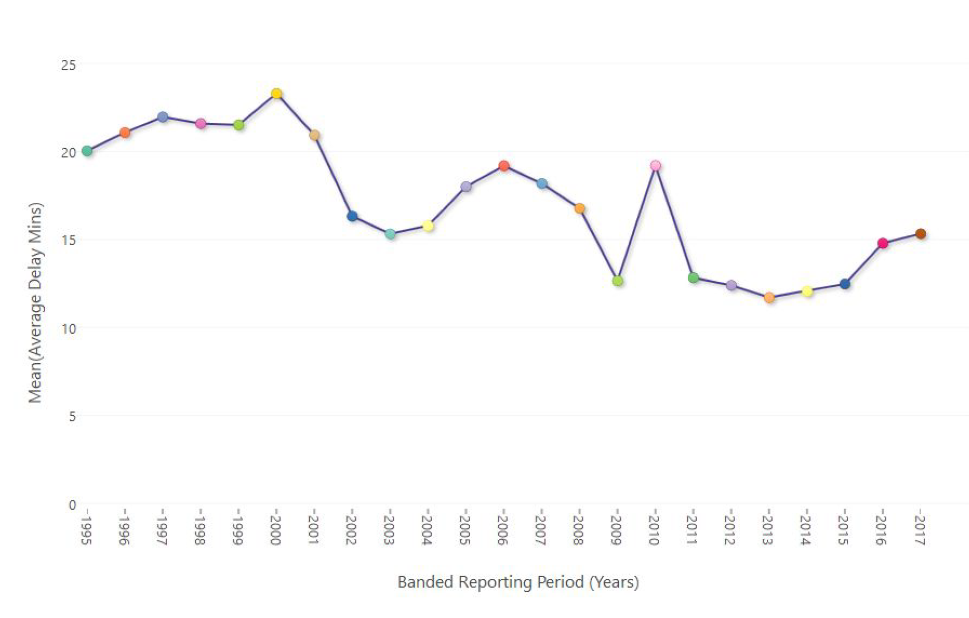 Branded Reporting Period (Years)