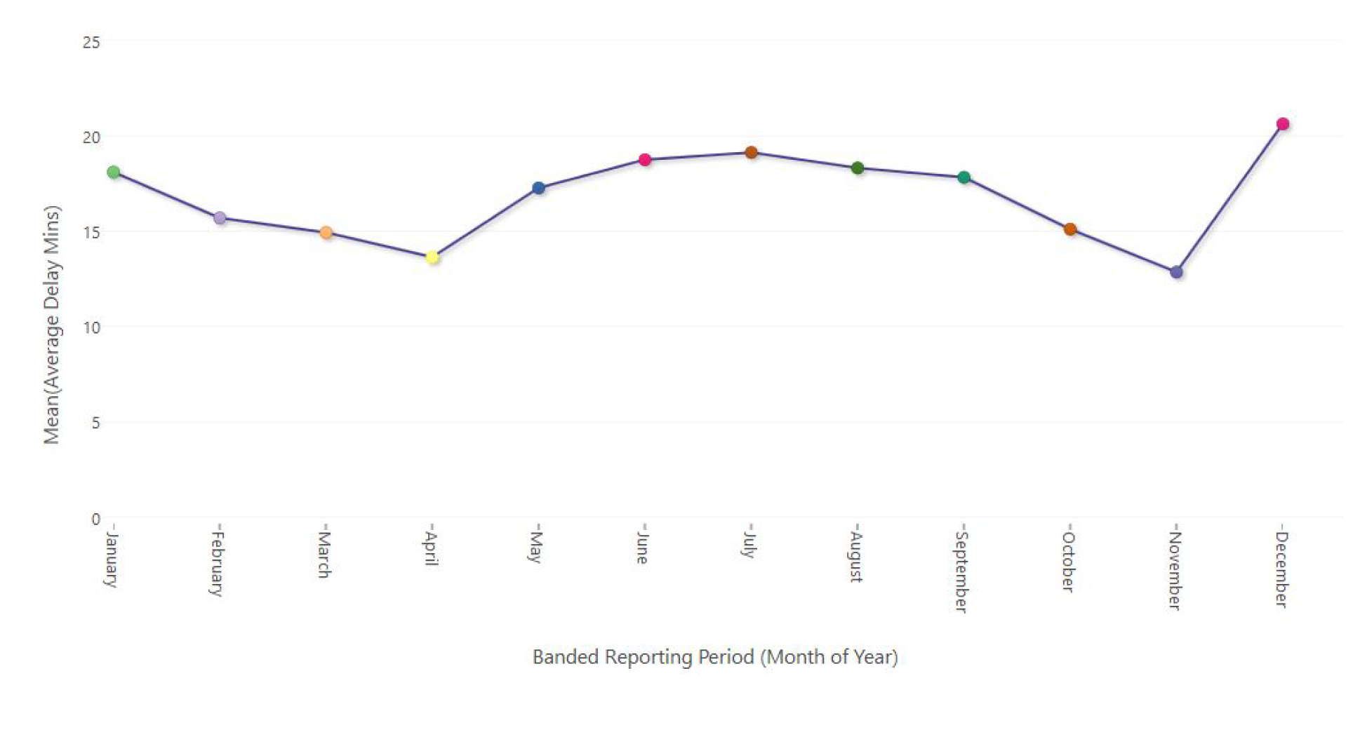 Branded Reporting Period (Month of Year)