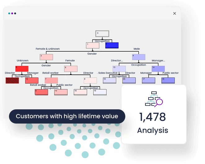 The first multi-variate technique was added to FastStats® analytics with the introduction of Decision Trees to the profiling module.
